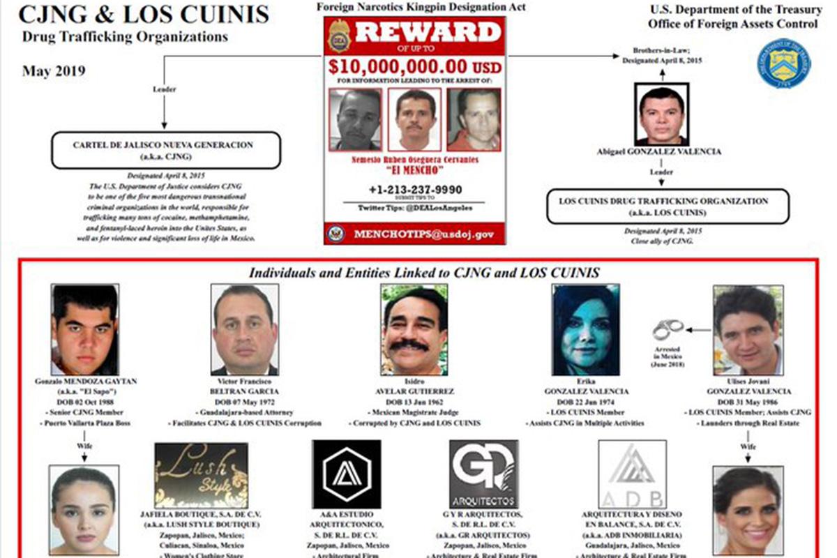 Oficina de Control de Activos Extranjeros, Departamento del Tesoro, Estados Unidos, Cártel Jalisco Nueva Generación, Los Cuinis, Roberto Sandoval, narcotráfico,
