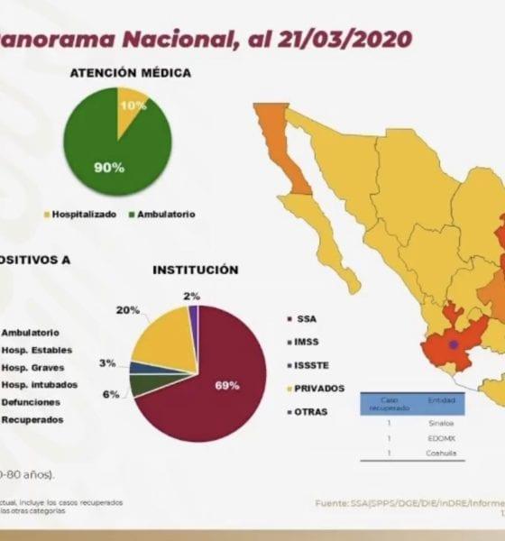 Suman 251 casos de Coronavirus en México