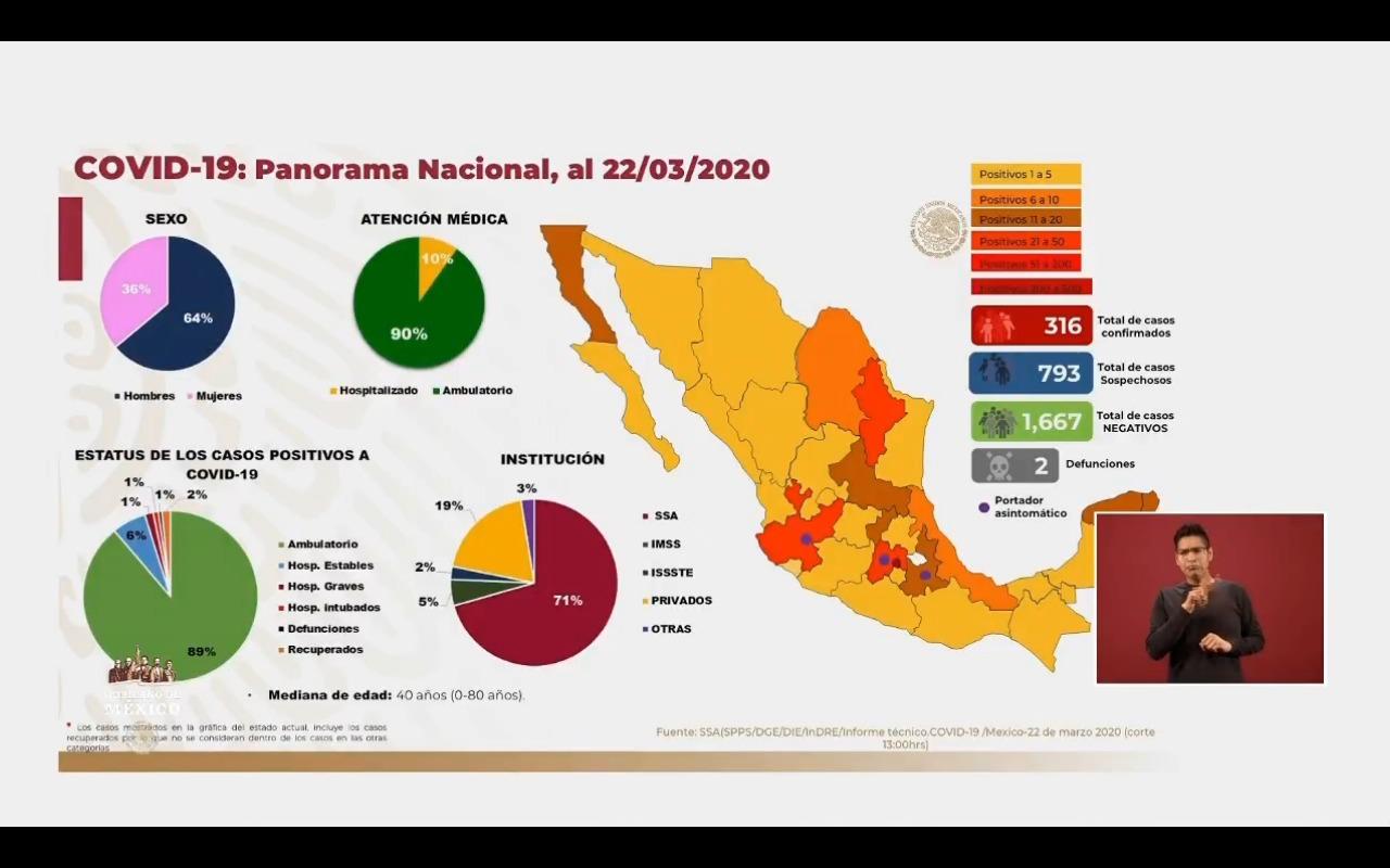 Secretaría de Salud informa que son 316 casos de coronavirus