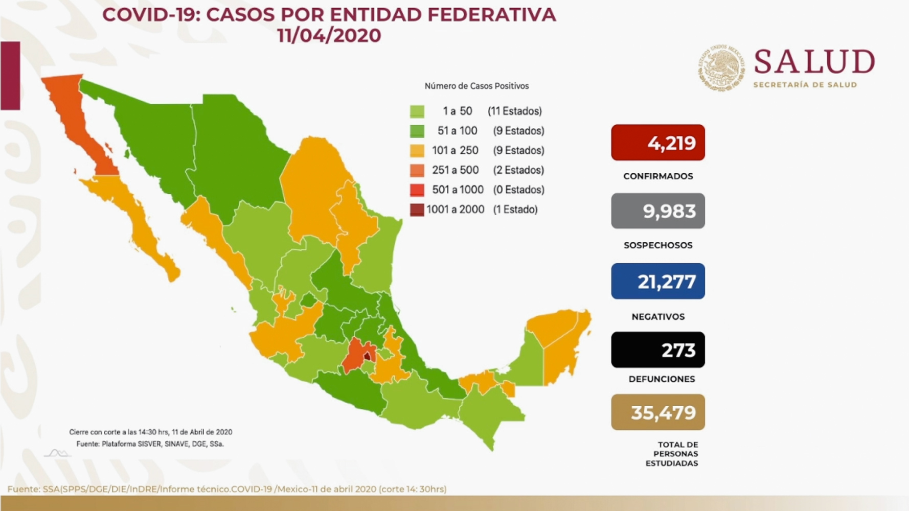 México se acerca a la fase 3 por la pandemia del Covid-19