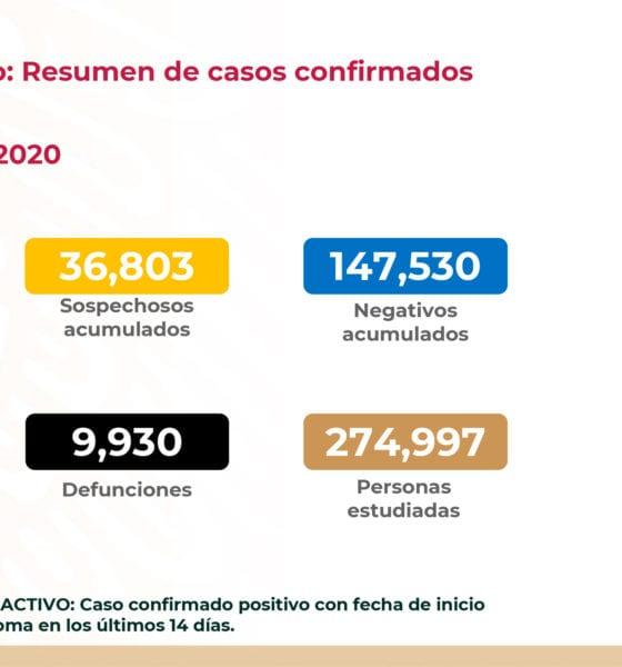 Asciende a 90 mil 664 los casos de Covid-19 en México