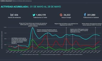 Análisis situacional de Covid en México