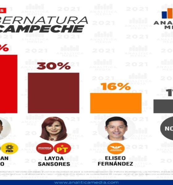 Alianza PRI-PAN-PRD lidera intención de voto en Campeche