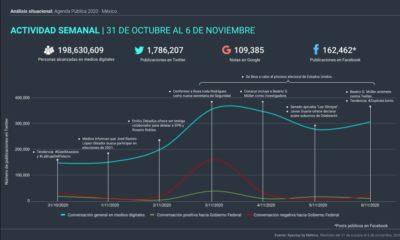 Análisis de la Agenda Pública de México del 31 de octubre al 6 de noviembre